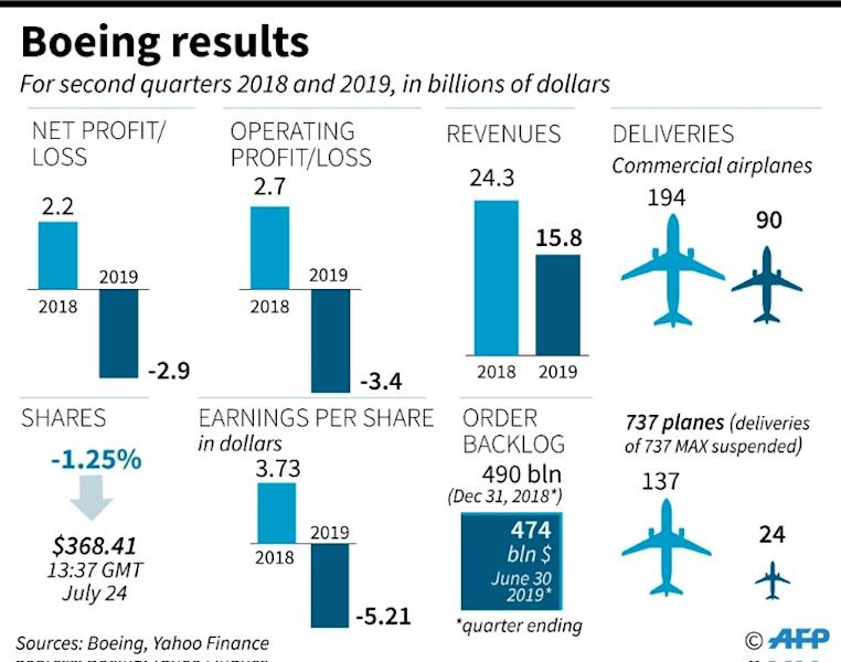 Key figures from Boeing second quarter results for 2019, the second financial indicator since the grounding of its 737 MAX plane following an Ethiopian Airlines crash in March. (AFP Photo/)