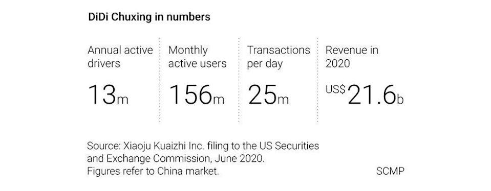 Didi-Chuxing's dominance of China's ride-hailing industry.