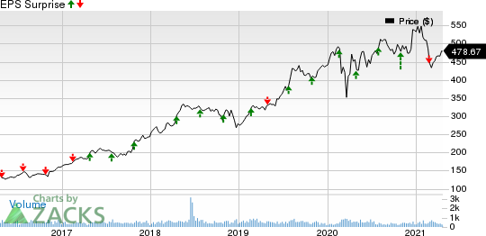 Chemed Corporation Price and EPS Surprise