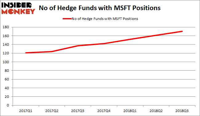 Most Popular Stock Among Hedge Funds