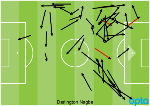 Darlington Nagbe passes vs. Houston