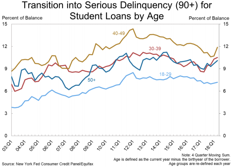 The bulk of student loans that are going delinquent are shouldered by the 40-49 age group. (Source: New York Fed)