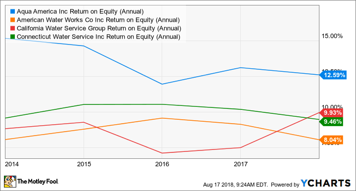 WTR Return on Equity (Annual) Chart