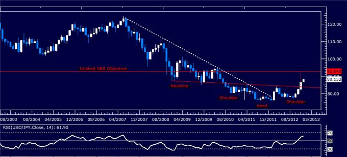 Forex_Analysis_USDJPY_Classic_Technical_Report_01.04.2013_body_Picture_1.png, Forex Analysis: USD/JPY Classic Technical Report 01.04.2013