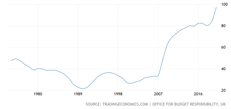 Graph showing UK net debt as a % of GDP for last 40 years