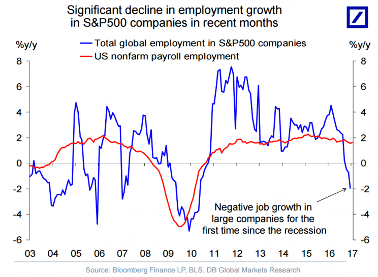 Hiring at America's biggest companies is slowing down for the first time since 2010.
