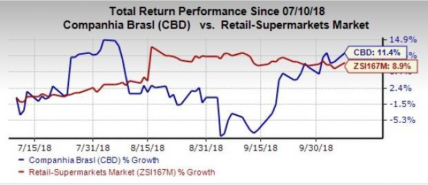 Companhia Brasileira's (CBD) Assai segment has long been a major growth driver. Also, the company is focused on its strategy for 2018-2020 to deliver robust food segment performance.