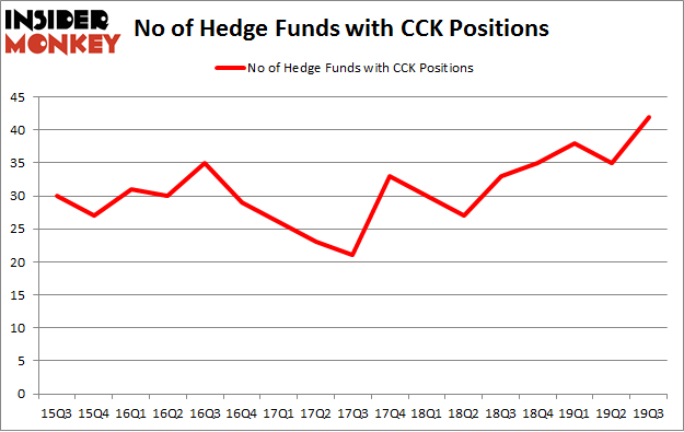 Is CCK A Good Stock To Buy?