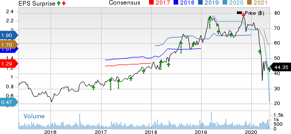 Inter Parfums Inc Price, Consensus and EPS Surprise