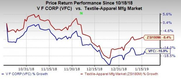 3e38f30e0 V.F. Corp (VFC) Stock Up on Q3 Earnings Beat   Raised View
