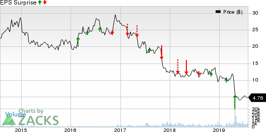 Consolidated Communications Holdings, Inc. Price and EPS Surprise