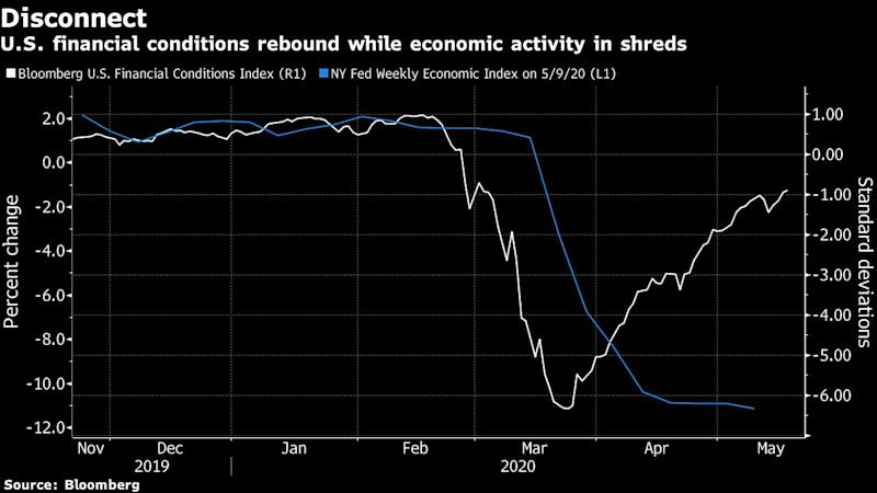 U.S. Financial Conditions Are Easing at Fastest Pace in History