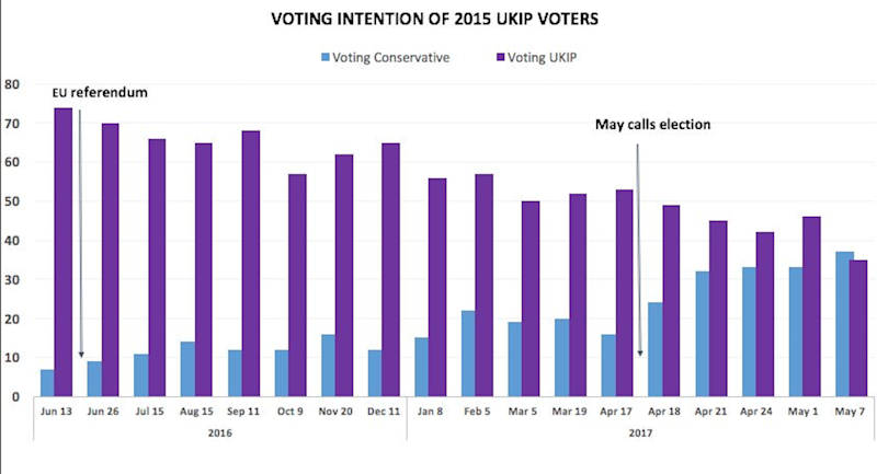 Conservative UKIP voting intention