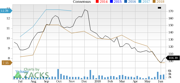 Sanderson Farms (SAFM) has witnessed a significant price decline in the past four weeks, and is seeing negative earnings estimate revisions as well.