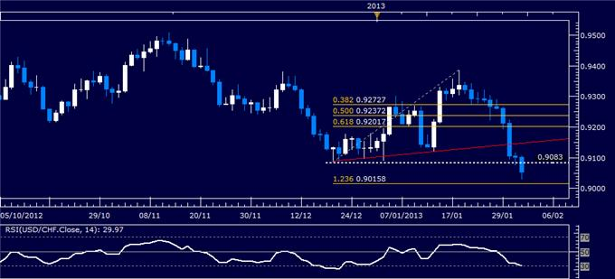 Forex_USDCHF_Technical_Analysis_02.01.2013_body_Picture_1.png, USD/CHF Technical Analysis 02.01.2013