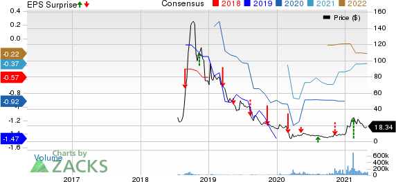 Tilray, Inc. Price, Consensus and EPS Surprise
