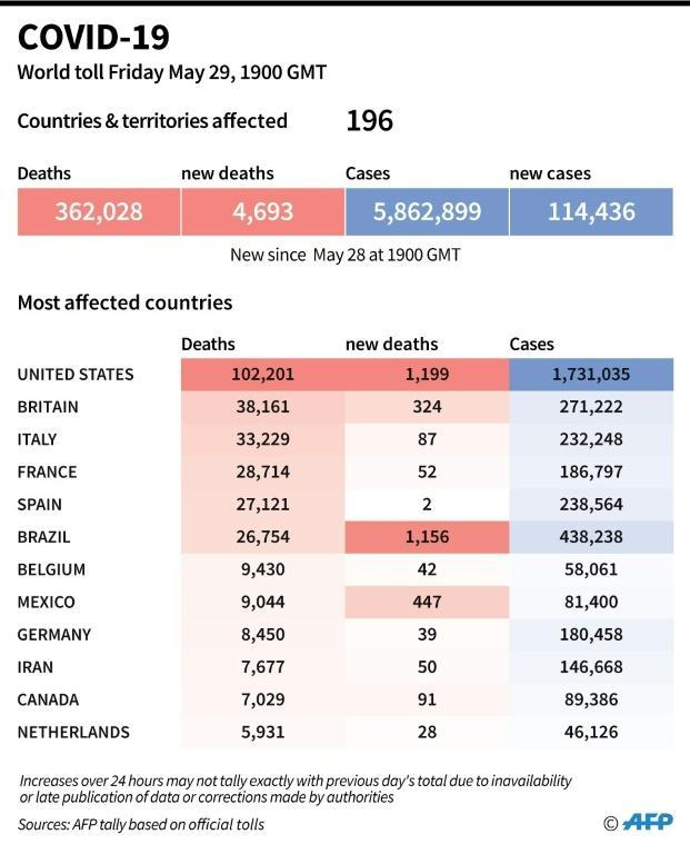 World toll of coronavirus infections and deaths as of May 29, 2020 at 1900 GMT