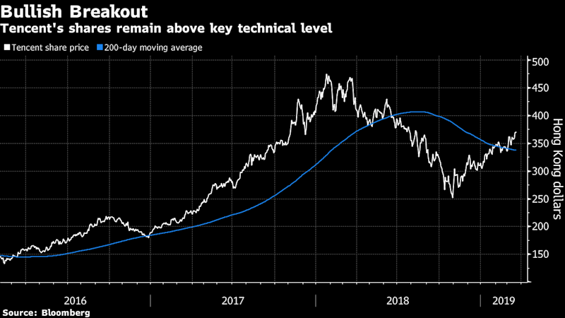 Tencent Sees the Best Run-up Prior to Earnings Release in Years