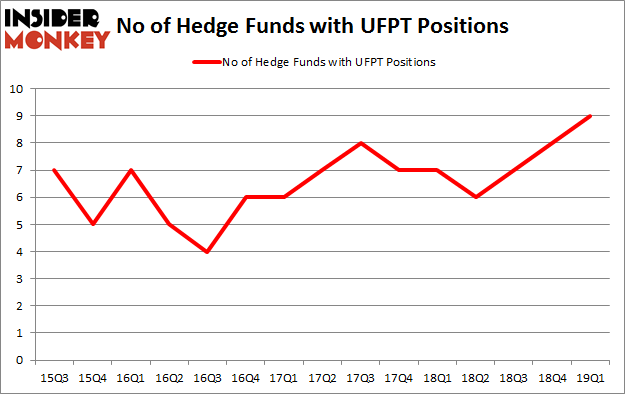 No of Hedge Funds with UFPT Positions