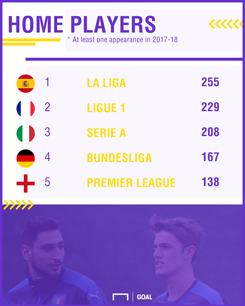 Home Players Big Five Leagues PS