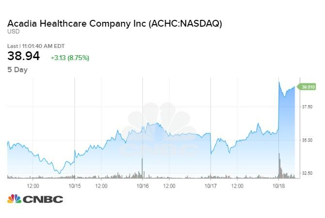 Most Recent Analysts Ratings Acadia Healthcare Company, Inc. (ACHC)