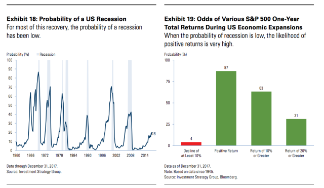 Stocks are likely going up with the probability of a recession being low, according to Goldman Sachs.