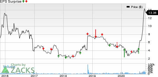 Pacific Biosciences of California, Inc. Price and EPS Surprise