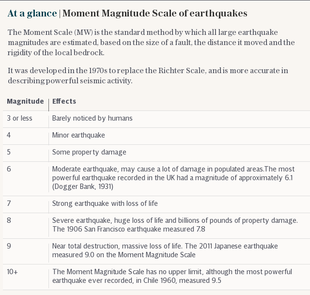 At a glance | Moment Magnitude Scale of earthquakes
