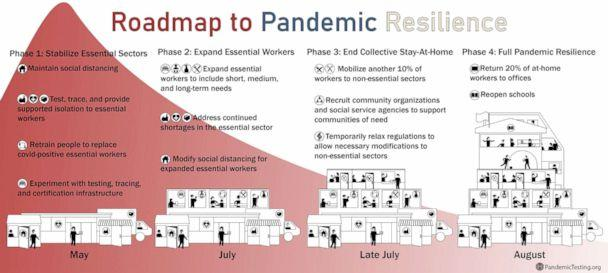 PHOTO: 'Roadmap to Pandemic Resilience,' details four specific phases to reopening the economy and ending the lockdown. (M Eifler)