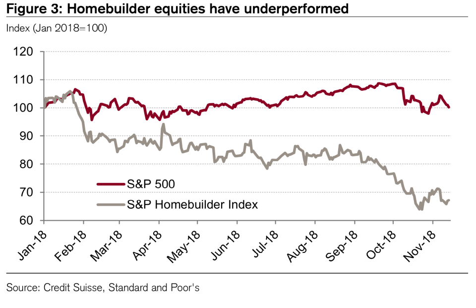 "<span>As a result, homebuilder stocks entered bear market territory earlier this year, with the iShares U.S. Home Construction ETF (</span><a href=""https://finance.yahoo.com/chart/ITB#eyJpbnRlcnZhbCI6ImRheSIsInBlcmlvZGljaXR5IjoxLCJ0aW1lVW5pdCI6bnVsbCwiY2FuZGxlV2lkdGgiOjMuODM3NzE5Mjk4MjQ1NjE0LCJ2b2x1bWVVbmRlcmxheSI6dHJ1ZSwiYWRqIjp0cnVlLCJjcm9zc2hhaXIiOnRydWUsImNoYXJ0VHlwZSI6ImxpbmUiLCJleHRlbmRlZCI6ZmFsc2UsIm1hcmtldFNlc3Npb25zIjp7fSwiYWdncmVnYXRpb25UeXBlIjoib2hsYyIsImNoYXJ0U2NhbGUiOiJsaW5lYXIiLCJwYW5lbHMiOnsiY2hhcnQiOnsicGVyY2VudCI6MSwiZGlzcGxheSI6IklUQiIsImNoYXJ0TmFtZSI6ImNoYXJ0IiwidG9wIjowfX0sInNldFNwYW4iOnsibXVsdGlwbGllciI6MSwiYmFzZSI6Inl0ZCIsInBlcmlvZGljaXR5Ijp7InBlcmlvZCI6MSwiaW50ZXJ2YWwiOiJkYXkifSwibWFpbnRhaW5QZXJpb2RpY2l0eSI6dHJ1ZSwiZm9yY2VMb2FkIjp0cnVlfSwibGluZVdpZHRoIjoyLCJzdHJpcGVkQmFja2dyb3VkIjp0cnVlLCJldmVudHMiOnRydWUsImNvbG9yIjoiIzAwODFmMiIsImV2ZW50TWFwIjp7ImNvcnBvcmF0ZSI6e30sInNpZ0RldiI6e319LCJzeW1ib2xzIjpbeyJzeW1ib2wiOiJJVEIiLCJzeW1ib2xPYmplY3QiOnsic3ltYm9sIjoiSVRCIn0sInBlcmlvZGljaXR5IjoxLCJpbnRlcnZhbCI6ImRheSIsInRpbWVVbml0IjpudWxsLCJzZXRTcGFuIjp7Im11bHRpcGxpZXIiOjEsImJhc2UiOiJ5dGQiLCJwZXJpb2RpY2l0eSI6eyJwZXJpb2QiOjEsImludGVydmFsIjoiZGF5In0sIm1haW50YWluUGVyaW9kaWNpdHkiOnRydWUsImZvcmNlTG9hZCI6dHJ1ZX19XSwiY3VzdG9tUmFuZ2UiOm51bGwsInN0dWRpZXMiOnsidm9sIHVuZHIiOnsidHlwZSI6InZvbCB1bmRyIiwiaW5wdXRzIjp7ImlkIjoidm9sIHVuZHIiLCJkaXNwbGF5Ijoidm9sIHVuZHIifSwib3V0cHV0cyI6eyJVcCBWb2x1bWUiOiIjMDBiMDYxIiwiRG93biBWb2x1bWUiOiIjRkYzMzNBIn0sInBhbmVsIjoiY2hhcnQiLCJwYXJhbWV0ZXJzIjp7IndpZHRoRmFjdG9yIjowLjQ1LCJjaGFydE5hbWUiOiJjaGFydCJ9fX19"" data-ylk=""slk:ITB"" class=""link rapid-noclick-resp""><span>ITB</span></a><span>) down around 30% in 2018.</span>"