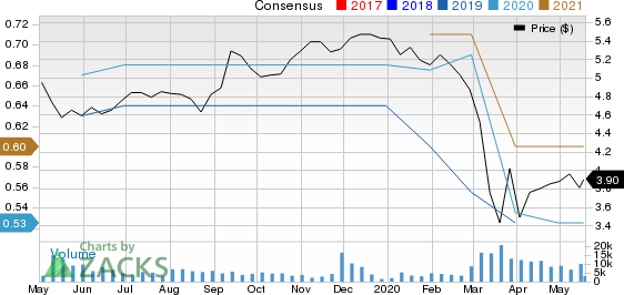 Mitsubishi UFJ Financial Group, Inc. Price and Consensus