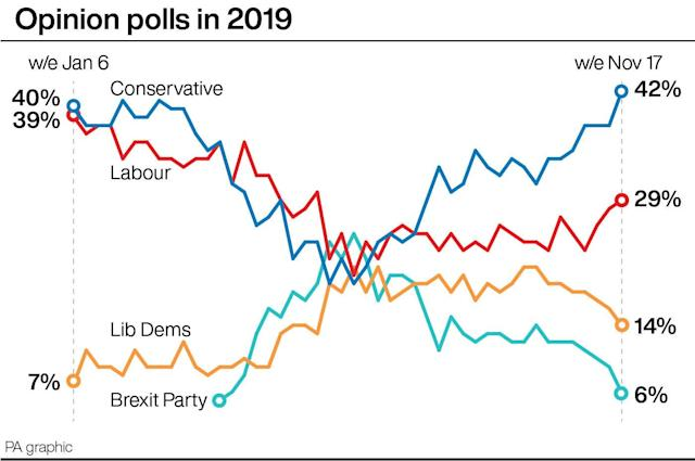 Opinion polls in 2019. (PA Graphics)