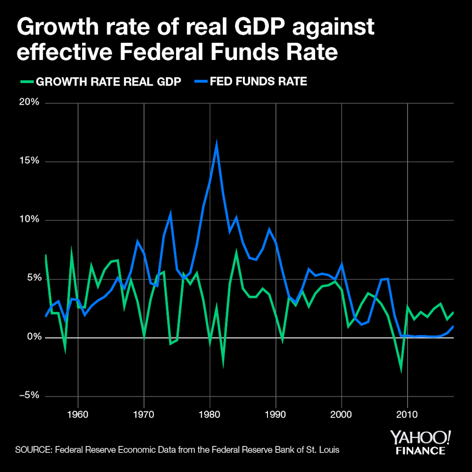 Prior to the Greenspan era, the growth rate of the U.S. economy appeared to be unlinked to Fed changes in the benchmark interest rate. Since then, changes in the interest rate appear to lag GDP growth. Source: David Foster/Yahoo Finance