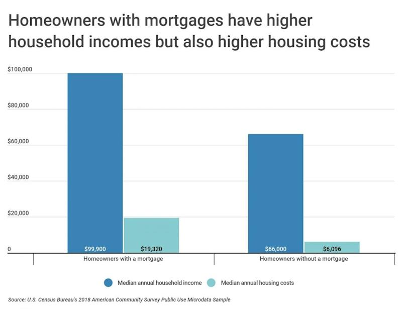 Homeowners with mortgages have higher household incomes but also higher housing costs. Graphic by Construction Coverage based on Census data.