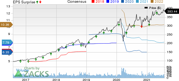 Mastercard Incorporated Price, Consensus and EPS Surprise