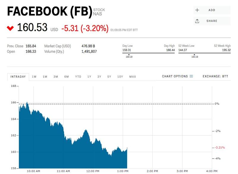 Facebook beats Wall Street's revenue estimates, shares rise