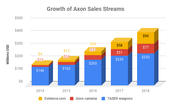 Chart showing Axon sales by division over time