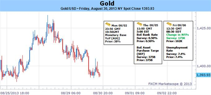 Gold_at_Risk_for_Correction_Below_1440_NFPs_in_Focus_body_Picture_5.png, Gold at Risk for Correction Below $1440 - NFPs in Focus