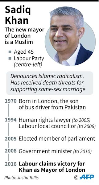Profile of Sadiq Khan, London's new mayor (AFP Photo/Gillian HANDYSIDE, Jean Michel CORNU)