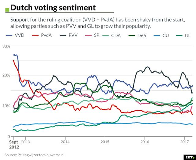 Dutch voting sentiment
