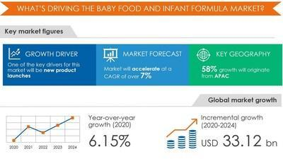 Baby Food and Infant Formula Market by Product and Geography - Forecast and Analysis 2020-2024