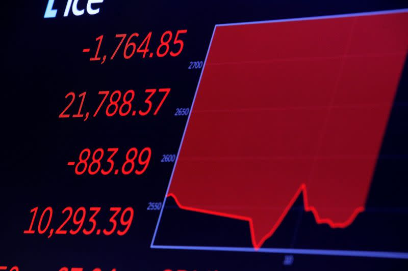 Markets in virus panic: day's plunge in charts
