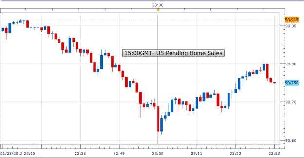 Forex_US_Pending_Home_Sales_Fell_Unexpectedly_in_December_USDJPY_Weakened_body_Picture_1.png, Forex: U.S. Pending Home Sales Fell Unexpectedly in December; USD/JPY Weakened