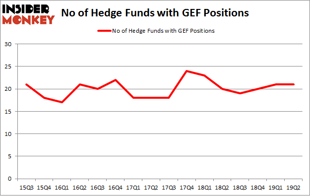 No of Hedge Funds with GEF Positions