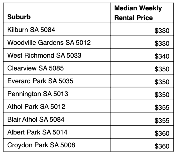 Table: Cheapest rent 10km from Adelaide.