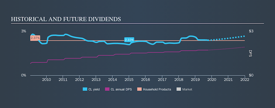 NYSE:CL Historical Dividend Yield, October 7th 2019