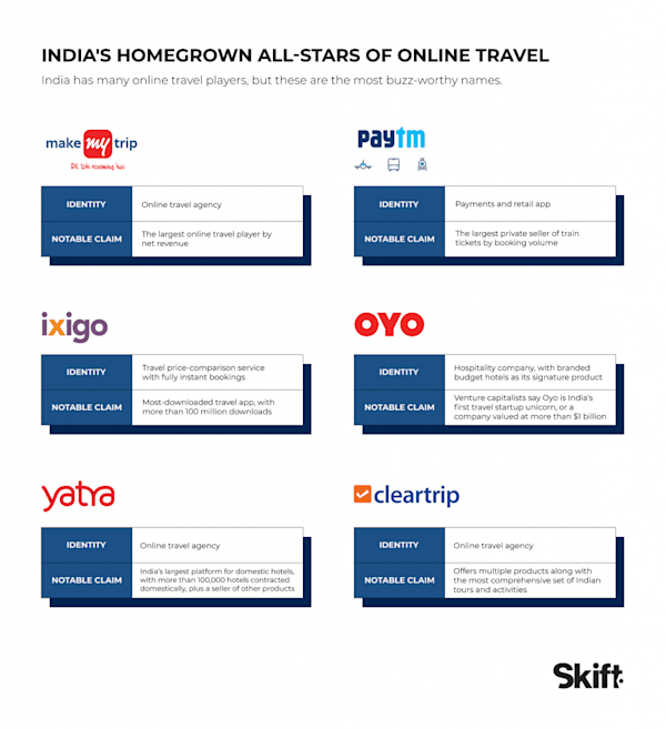 India online travel largest homegrown online travel companies january 2018 skift