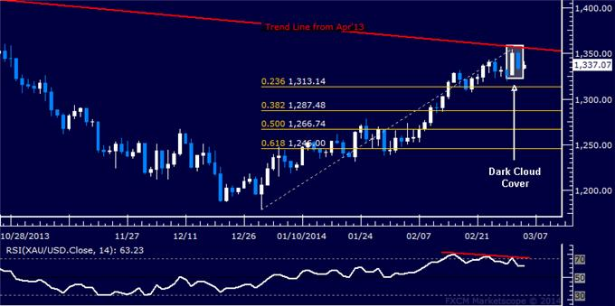 Forex_US_Dollar_Range_Holding_SPX_500_Rally_May_Be_Losing_Steam_body_Picture_7.png, US Dollar Range Holding, SPX 500 Rally May Be Losing Steam