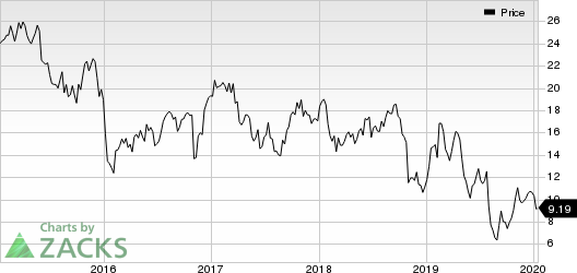 American Axle & Manufacturing Holdings, Inc. Price