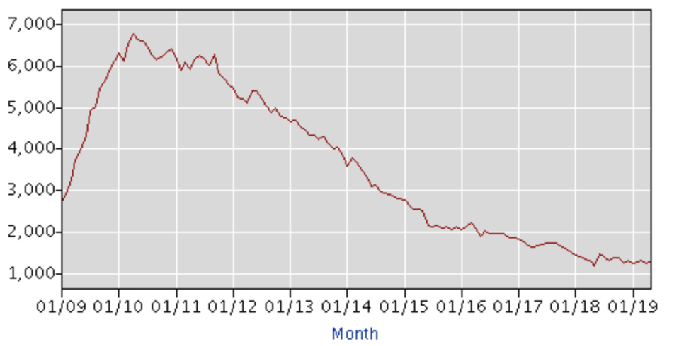 The number of long-term unemployed between 2009 and 2019 according to the Bureau of Labor Statistics.